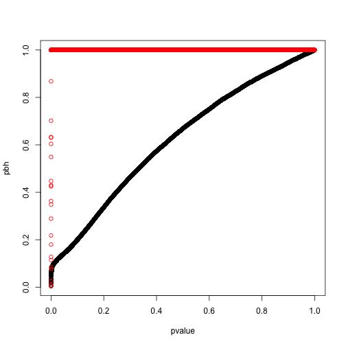 plot of chunk BH