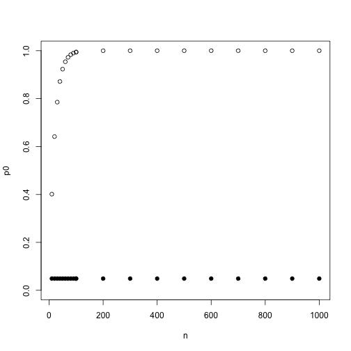 plot of chunk Bonferroni