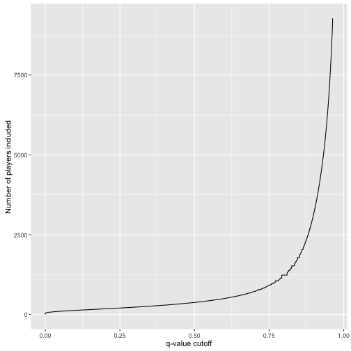 plot of chunk qvalue